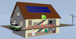 Smart Grid home installations